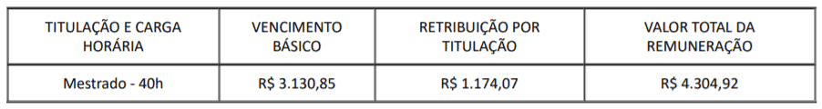 c1 10 - Processo Seletivo Universidade de Brasília – UnB: Inscrições encerradas para Professor Substituto