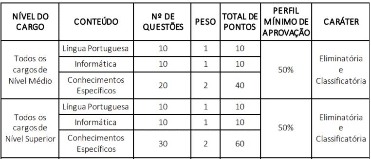 p1 15 - Concurso Público CREMEC: Inscrições encerradas