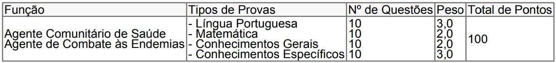 439 - Processo seletivo Prefeitura de Nova Ubiratã MT: Inscrições encerradas