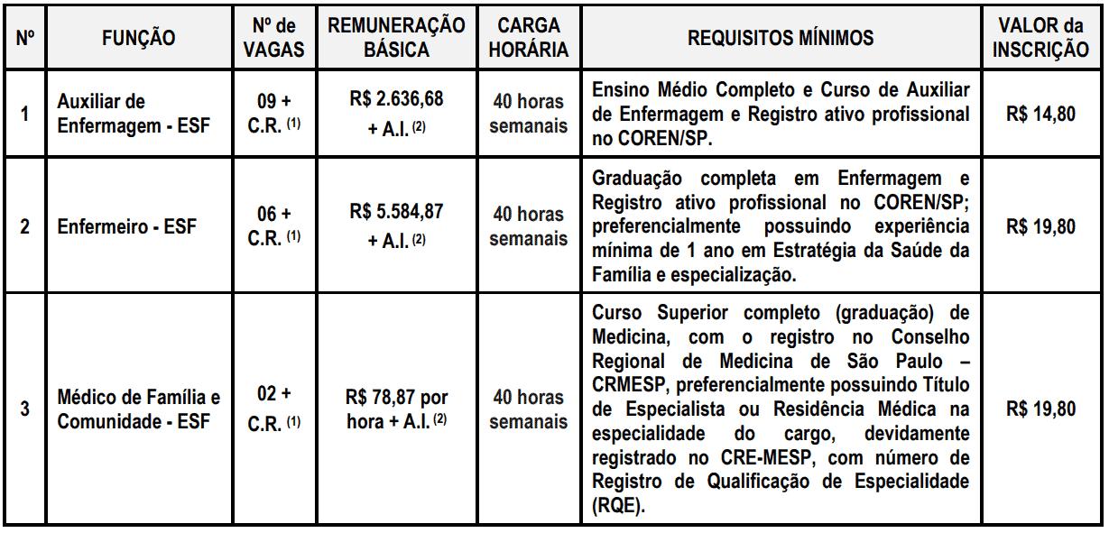 453 - Processo seletivo Prefeitura de Votorantim SP: Inscrições encerradas