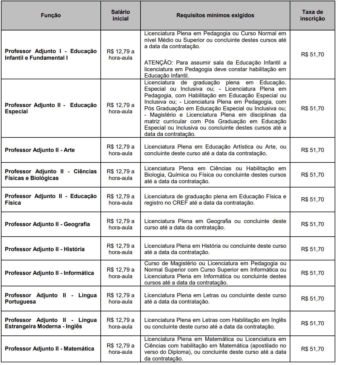 464 - Processo seletivo Prefeitura de Ourinhos SP: Inscrições encerradas
