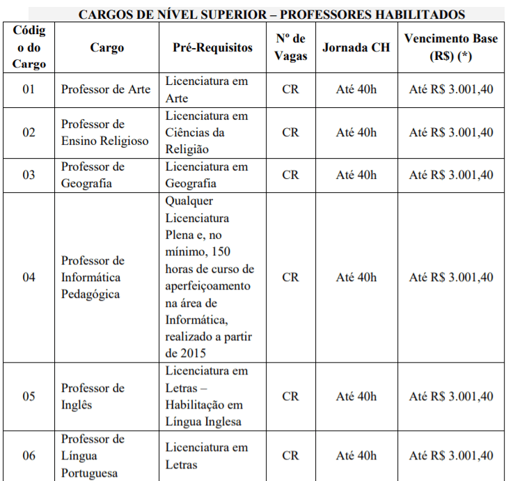 C1 12 - Processo seletivo Prefeitura de Indaial - SC: Inscrições encerradas