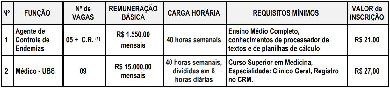Captura de tela 2021 07 02 095156 - Processo seletivo Prefeitura de Itararé SP: Inscrições abertas