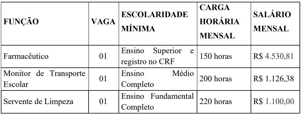 Captura de tela 2021 07 16 124803 - Processo seletivo Prefeitura de Piedade SP: Inscrições encerradas