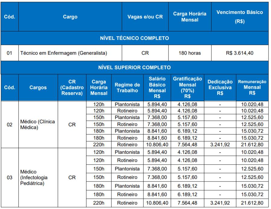 c1 15 - Concurso Público GCH: Inscrições encerradas. Salários até R$ 21.612,80