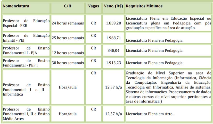 c1 22 - Processo Seletivo Prefeitura de Mococa - SP: Inscrições encerradas