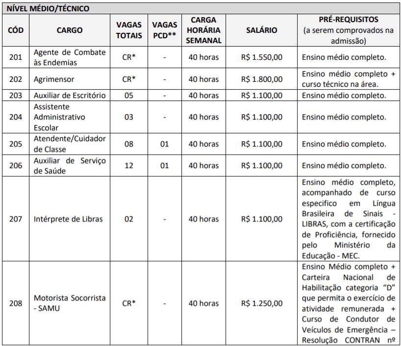 c2 21 - Processo Seletivo Prefeitura de Ibirataia-BA: Inscrições encerradas
