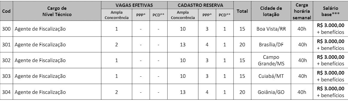 c2 - Processo Seletivo CRT 1ª Região: Inscrições encerradas