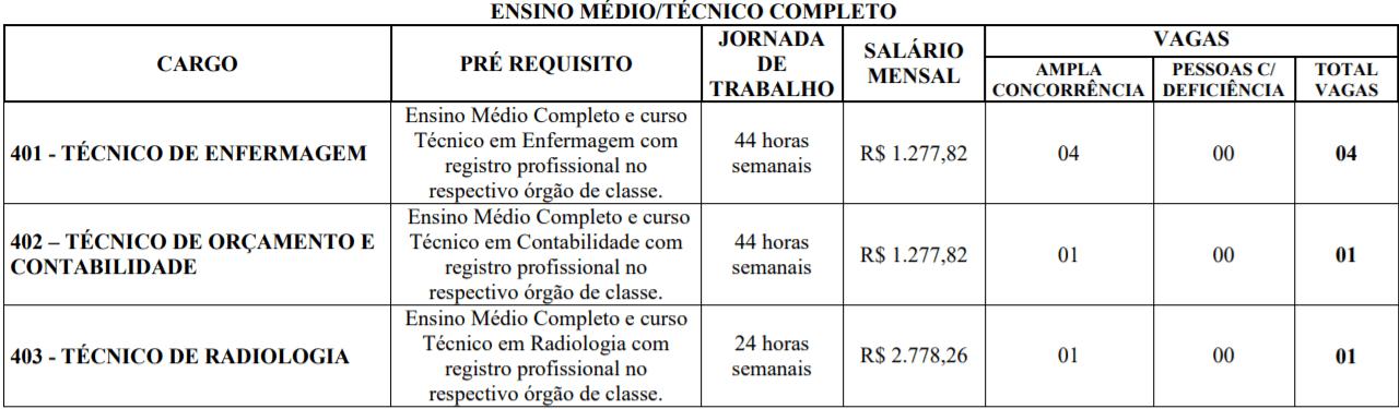 c3 13 - Concurso Três Marias MG: saiu edital