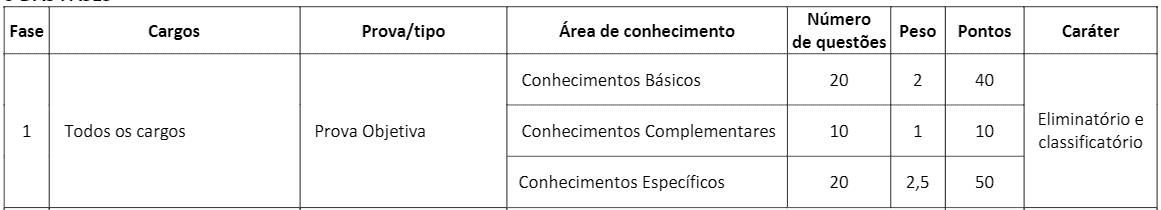 p1 - Processo Seletivo CRT 1ª Região: Inscrições encerradas