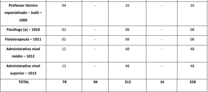 t3 2 - Processo seletivo SEEL GO: Inscrições abertas