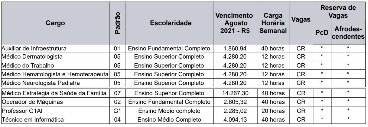 470 - Processo seletivo Prefeitura de Caxias do Sul RS: Inscrições encerradas