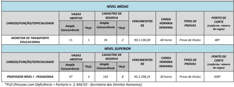 c1 10 - Processo Seletivo Prefeitura de Padre Bernardo – GO: Inscrições encerradas