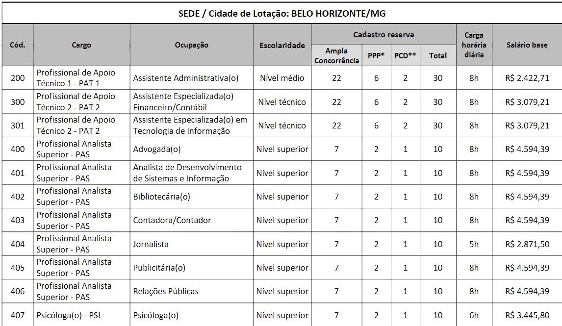 c1 - Concurso CRP MG: Inscrições encerradas