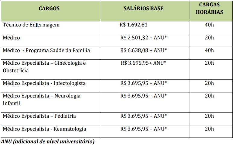 c3 5 - Concurso Prefeitura de Taubaté – SP: Inscrições abertas para Saúde