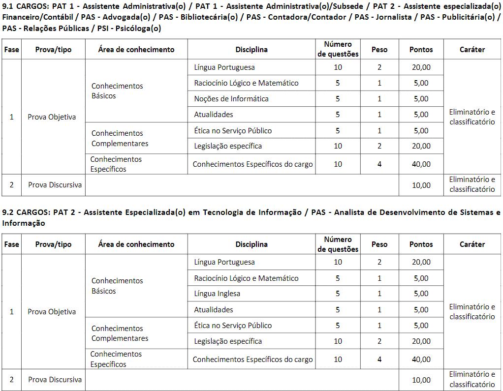 p - Concurso CRP MG: Inscrições encerradas