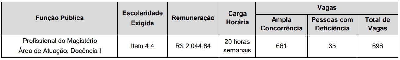 5 - Processo seletivo Prefeitura de Curitiba PR: Inscrições encerradas