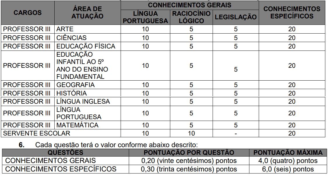6 - Concurso Prefeitura de Criciúma SC: Inscrições encerradas