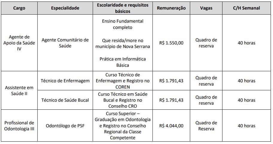 Captura de tela 2021 09 10 124527 - Processo seletivo Prefeitura de Nova Serrana MG: Inscrições encerradas