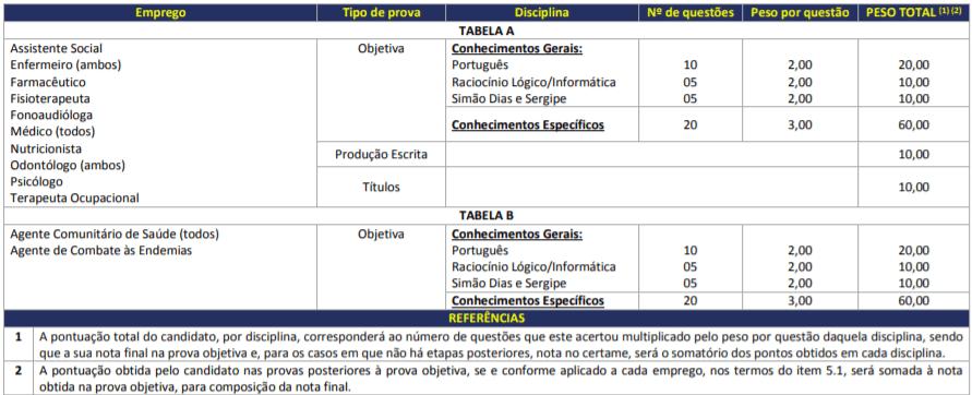 Captura de tela 2021 09 16 144116 - Processo Seletivo Prefeitura de Simão Dias – SE: Inscrições Abertas
