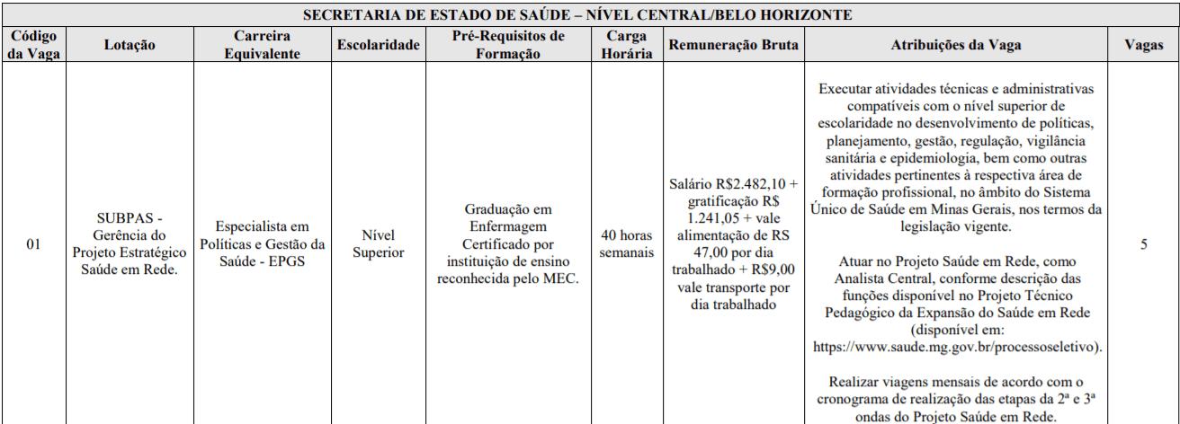 c1 16 - Processo Seletivo SES-MG: Inscrições encerradas