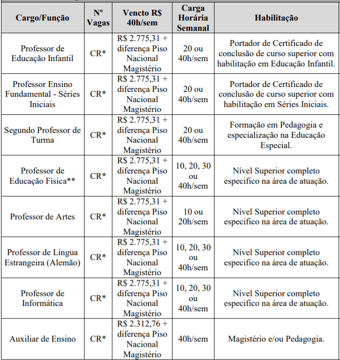 c1 2 - Processo Seletivo Prefeitura de Tunápolis–SC: Inscrições abertas