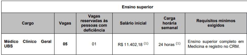 c1 - Concurso Público Prefeitura de Carapicuíba - SP: Inscrições abertas para saúde
