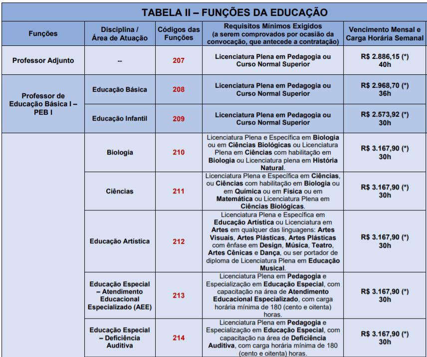 c2 12 - Processo Seletivo Prefeitura de Santana de Parnaíba-SP: Inscrições encerradas