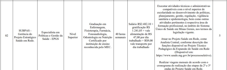 c2 13 - Processo Seletivo SES-MG: Inscrições encerradas