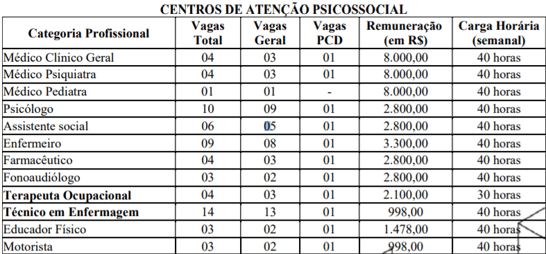 c3 12 - Processo Seletivo Prefeitura de Serra Talhada-PE: Inscrições encerradas