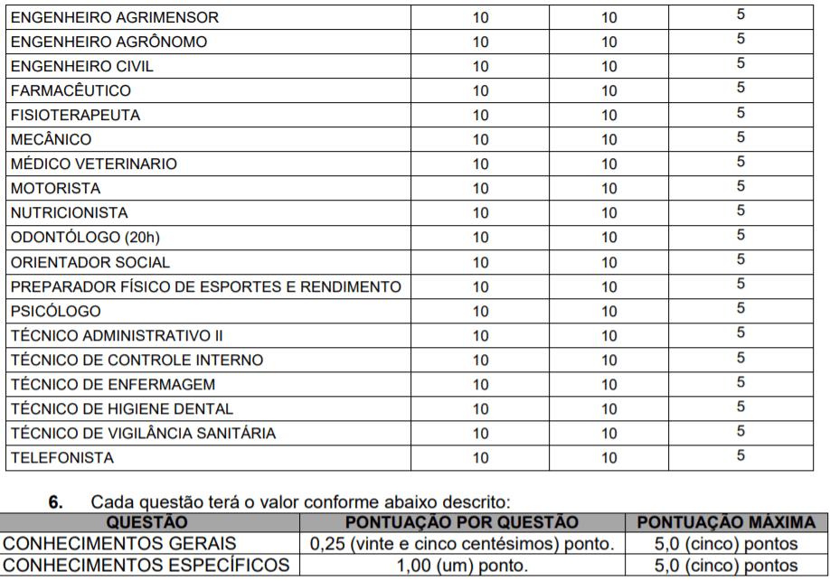 p2 4 - Processo Seletivo Prefeitura de Rio Fortuna-SC: Inscrições encerradas
