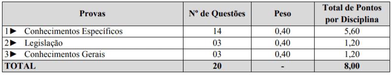 p2 - Processo Seletivo Prefeitura de Tunápolis–SC: Inscrições abertas