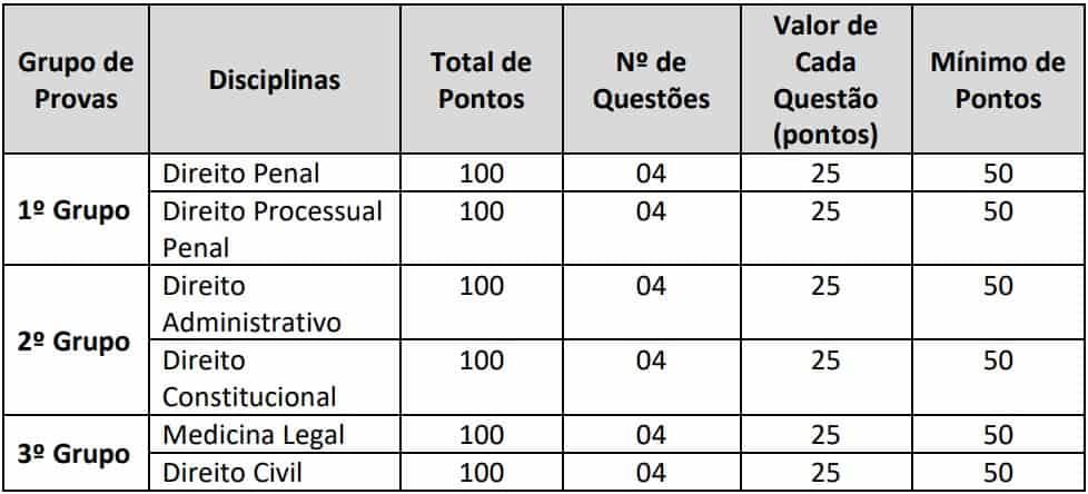 pontuacao prova discursiva pc rj delegado - Concurso PC RJ Delegado: Saiu o Edital com 50 vagas