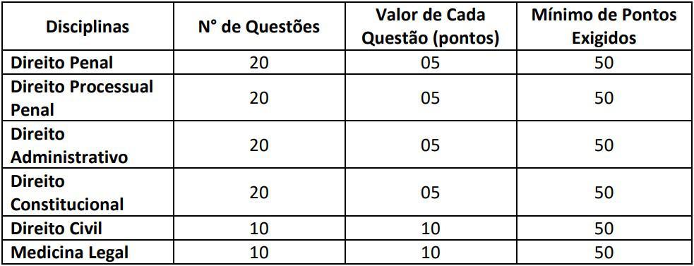 prova objetiva pc rj delegado - Concurso PC RJ Delegado: Saiu o Edital com 50 vagas