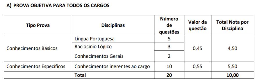 p1 5 - Processo Seletivo Prefeitura de Luiz Alves-SC: inscrições Abertas